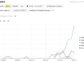 Вот, что мобильная версия, Вордпресс, SEO и HTTPS животворящие делают!