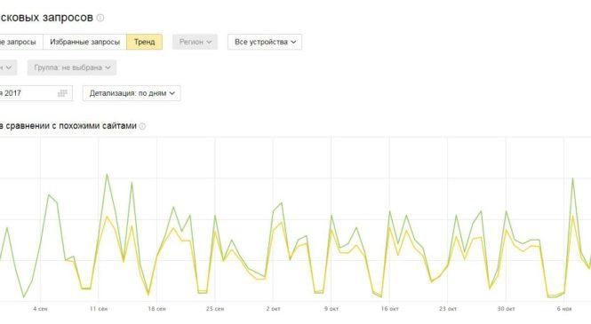 Тренды в Вебмастере Яндекса: сравнение со средним трафиком в отрасли